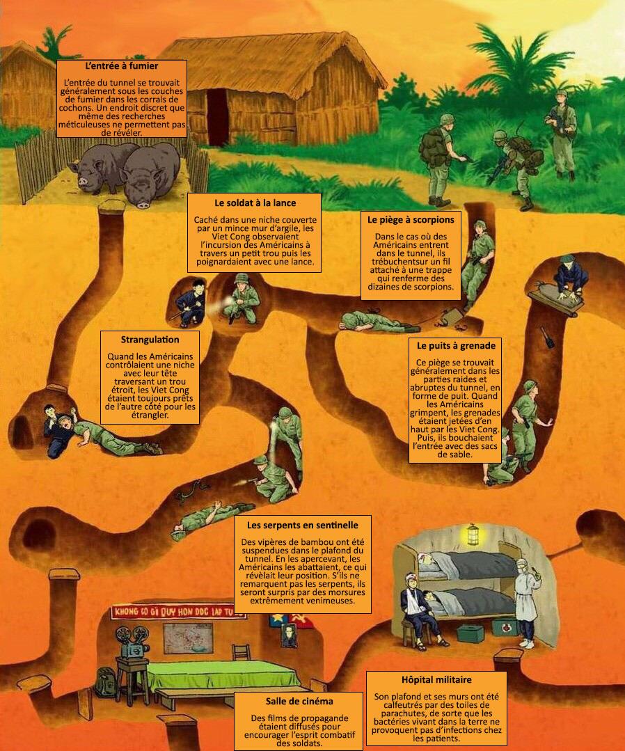 Le deuxième niveau des tunnels de Cu Chi