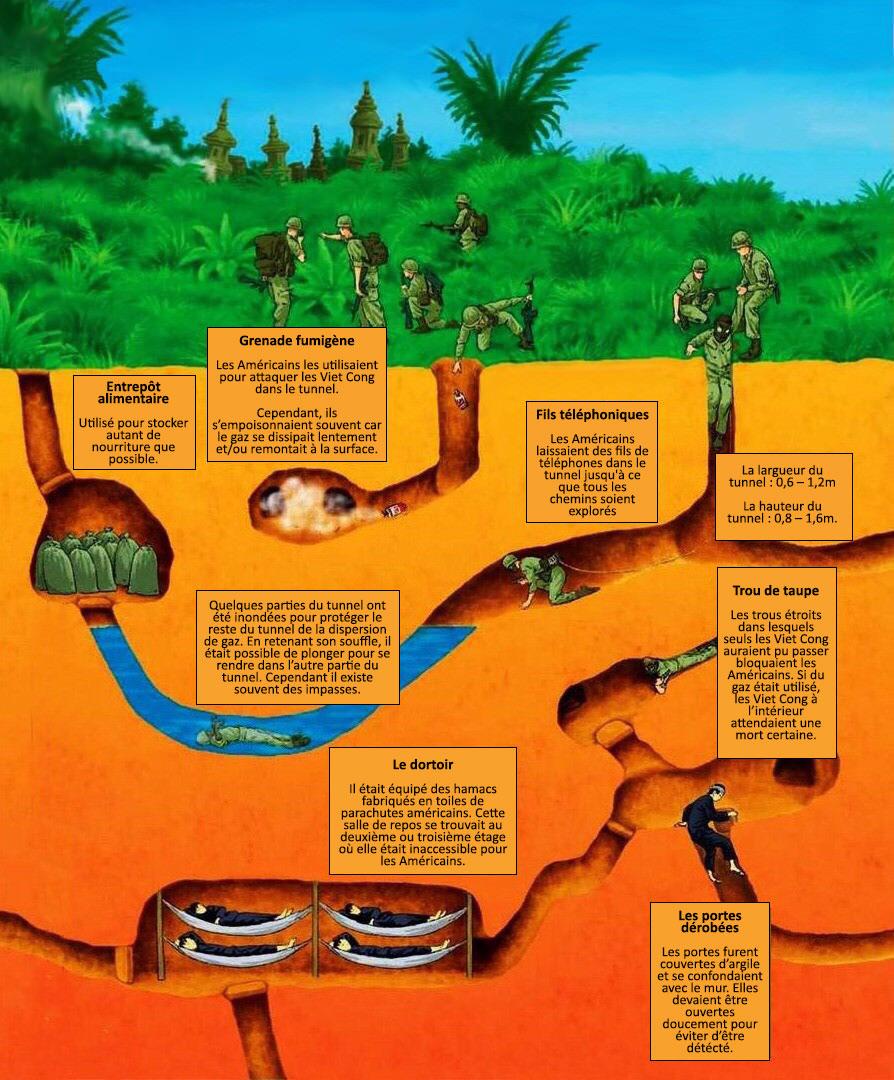 Les Américains explorent les tunnels de Cu Chi